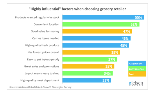 Factors-when-choosing-grocery-store