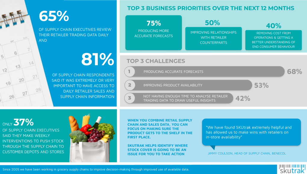 Marketing Infographic - Blue Teal Grey SUPPLY CHAIN